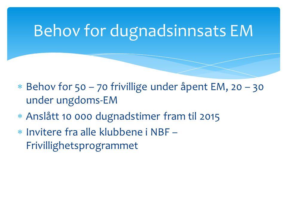 Behov for dugnadsinnsats EM  Behov for 50 – 70 frivillige under åpent EM, 20 – 30 under ungdoms-EM  Anslått 10 000 dugnadstimer fram til 2015  Invi