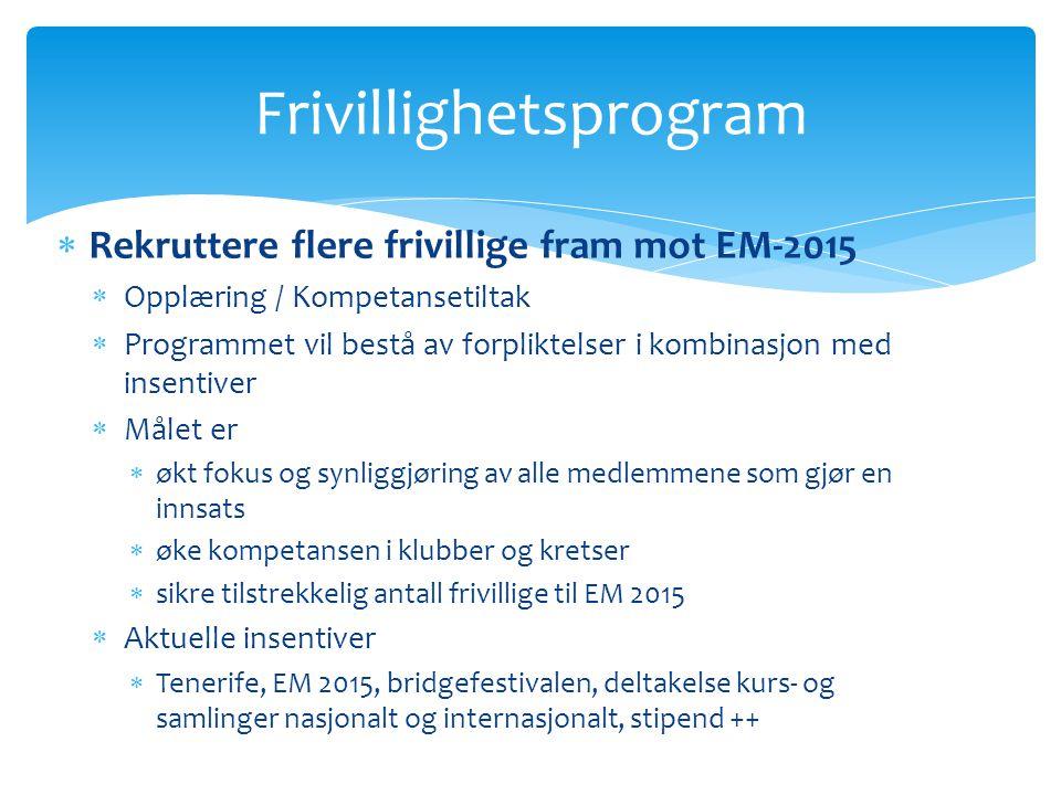  Rekruttere flere frivillige fram mot EM-2015  Opplæring / Kompetansetiltak  Programmet vil bestå av forpliktelser i kombinasjon med insentiver  M