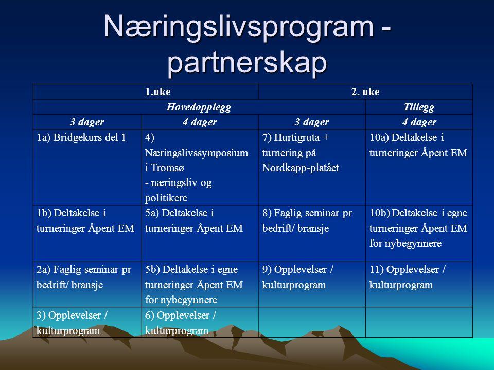 Næringslivsprogram - partnerskap 1.uke2. uke HovedoppleggTillegg 3 dager4 dager3 dager4 dager 1a) Bridgekurs del 1 4) Næringslivssymposium i Tromsø -