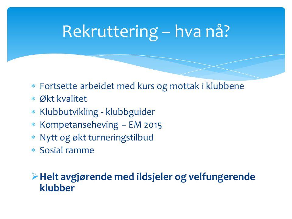  Fortsette arbeidet med kurs og mottak i klubbene  Økt kvalitet  Klubbutvikling - klubbguider  Kompetanseheving – EM 2015  Nytt og økt turnerings