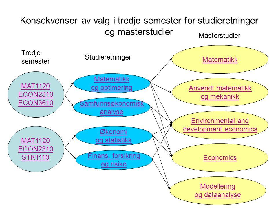 Konsekvenser av valg i tredje semester for studieretninger og masterstudier MAT1120 ECON2310 ECON3610 MAT1120 ECON2310 STK1110 Tredje semester Matemat
