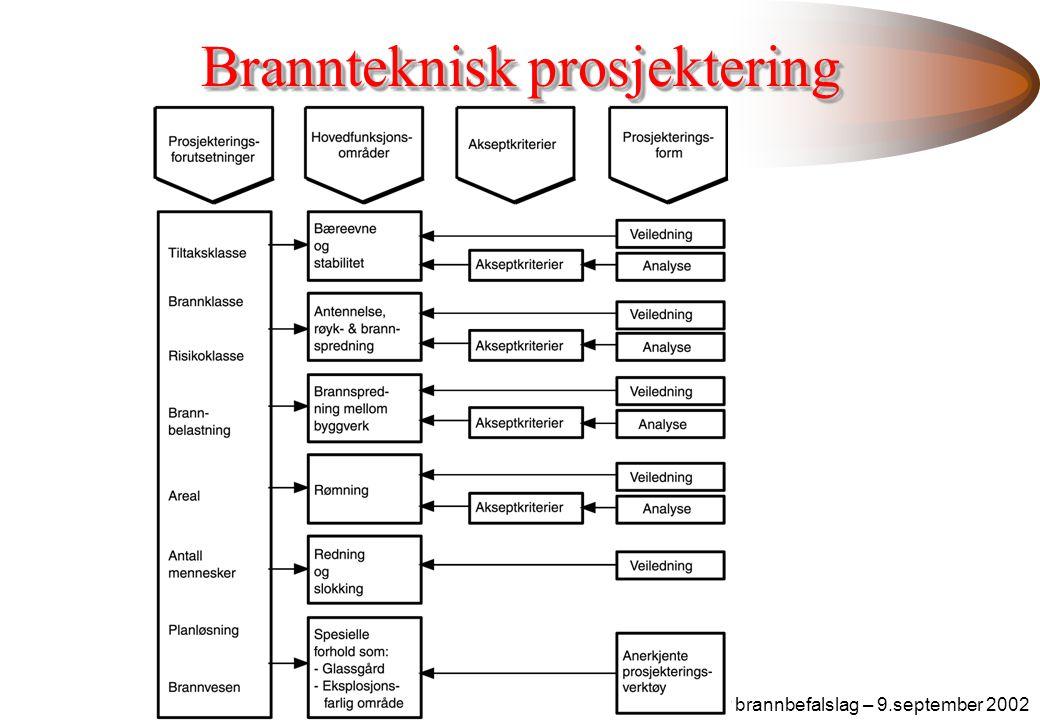 Polar brannbefalslag – 9.september 2002 TEK - § 7 - 21 Dokumentasjon ved brann –ved at byggverket utføres i samsvar med preaksepterte løsninger, eller