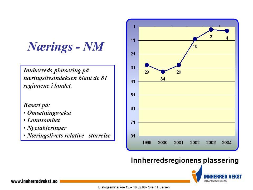 Dialogseminar Åre 15. – 16.02.06 - Svein I. Larsen Innherreds plassering på næringslivsindeksen blant de 81 regionene i landet. Basert på: • Omsetning