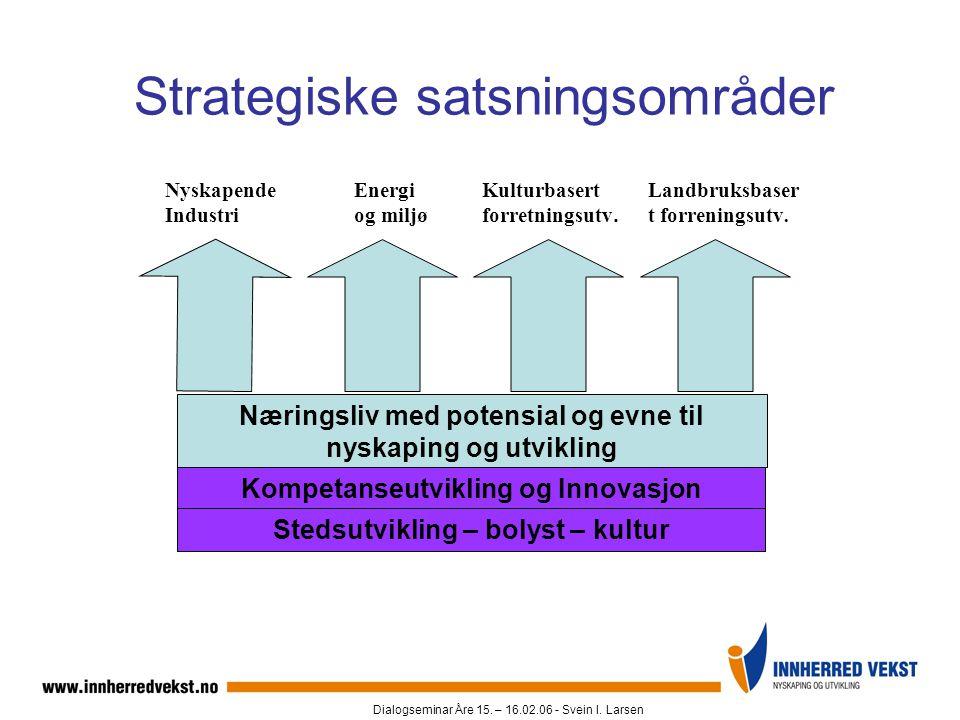 Dialogseminar Åre 15. – 16.02.06 - Svein I. Larsen Nyskapende Industri Energi og miljø Kulturbasert forretningsutv. Landbruksbaser t forreningsutv. Næ
