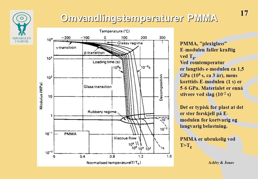 Omvandlingstemperaturer PMMA Ashby & Jones PMMA, plexiglass E-modulen faller kraftig ved T g.