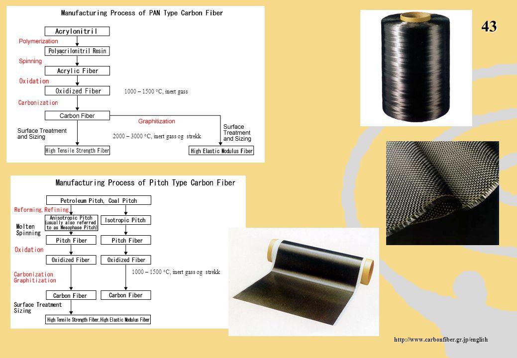 43 http://www.carbonfiber.gr.jp/english 1000 – 1500  C, inert gass 2000 – 3000  C, inert gass og strekk 1000 – 1500  C, inert gass og strekk