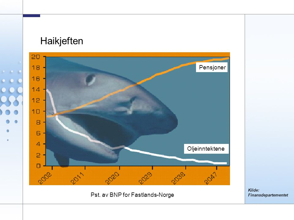 2 Haikjeften Pst. av BNP for Fastlands-Norge Kilde: Finansdepartementet Pensjoner Oljeinntektene