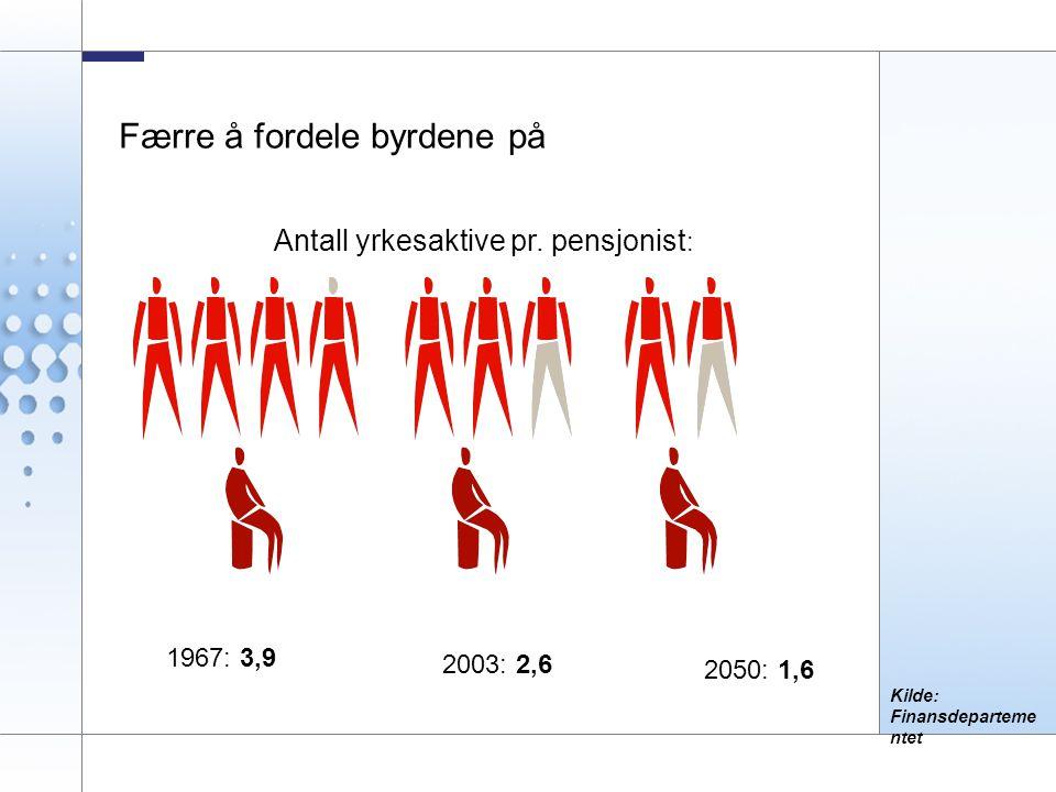 3 Kilde: Finansdeparteme ntet Færre å fordele byrdene på Antall yrkesaktive pr. pensjonist : 1967: 3,9 2003: 2,6 2050: 1,6