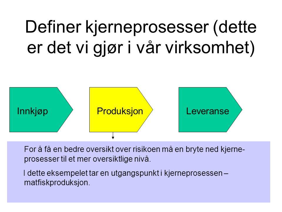 Definer kjerneprosesser (dette er det vi gjør i vår virksomhet) InnkjøpProduksjonLeveranse For å få en bedre oversikt over risikoen må en bryte ned kj