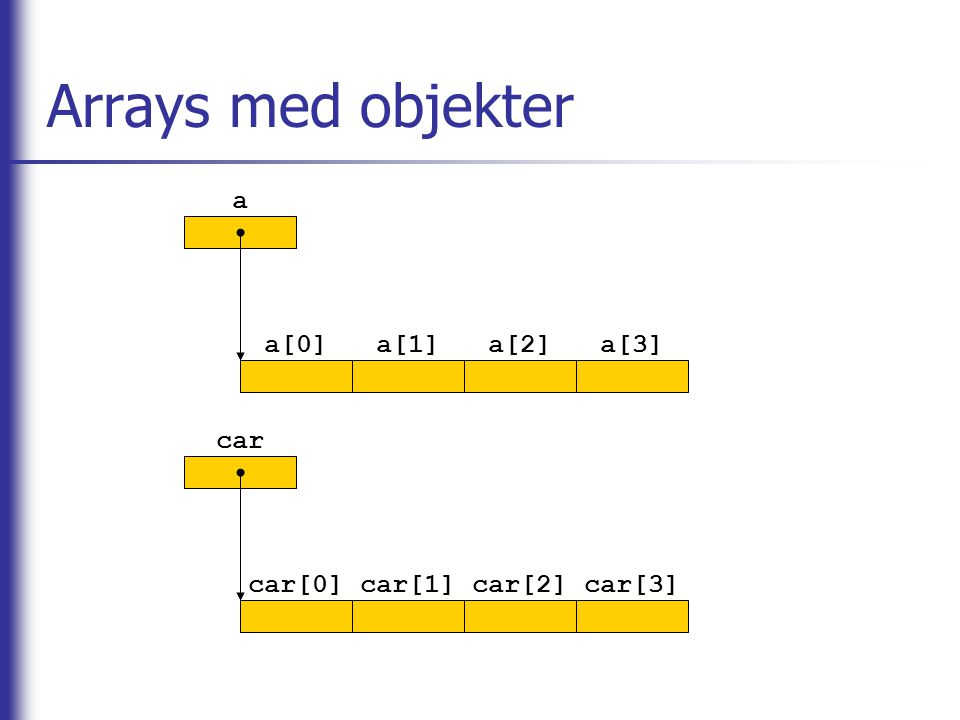 Arrays med objekter a a[0]a[1]a[2]a[3] car car[0]car[1]car[2]car[3]