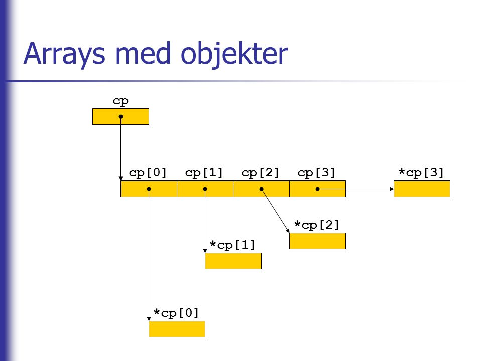 Arrays med objekter cp cp[0]cp[1]cp[2]cp[3] *cp[0] *cp[1] *cp[2] *cp[3]