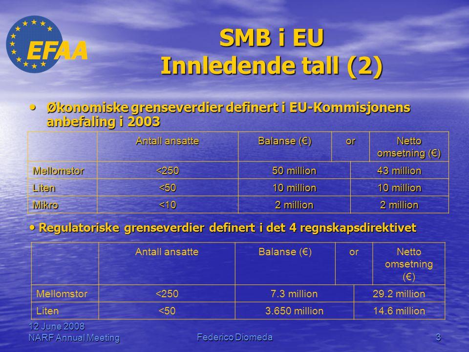 12 June 2008 NARF Annual MeetingFederico Diomeda3 SMB i EU Innledende tall (2) • Økonomiske grenseverdier definert i EU-Kommisjonens anbefaling i 2003