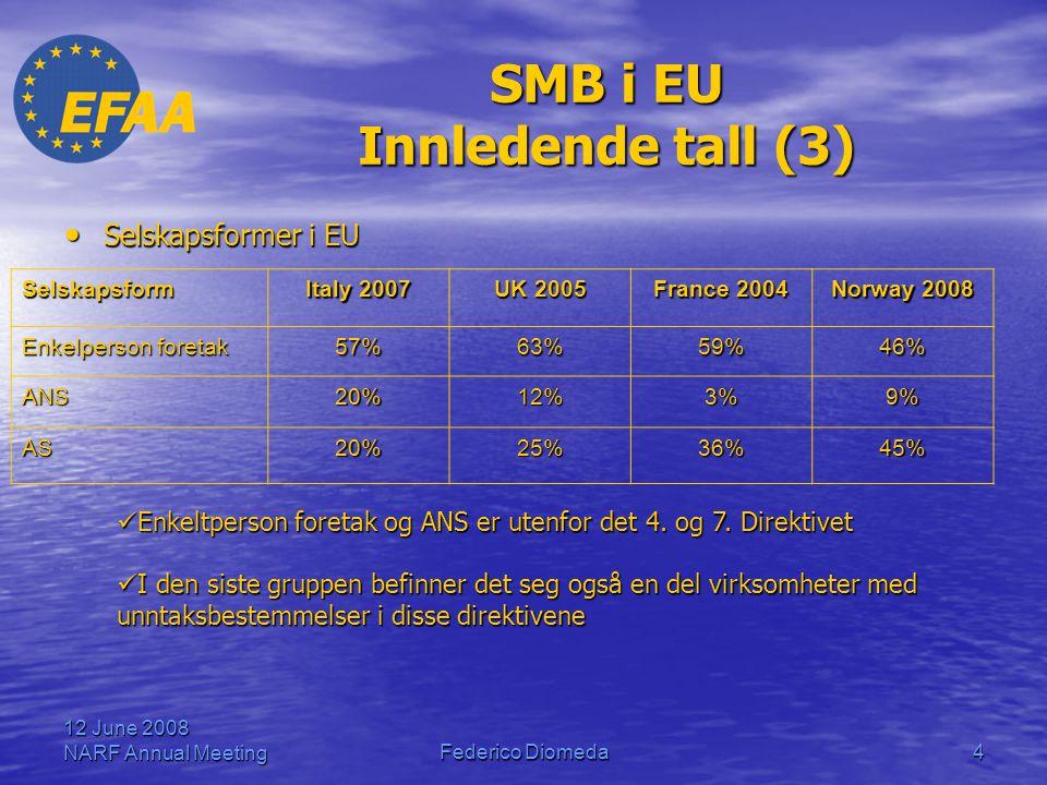 12 June 2008 NARF Annual MeetingFederico Diomeda4 SMB i EU Innledende tall (3) • Selskapsformer i EU Selskapsform Italy 2007 UK 2005 France 2004 Norway 2008 Enkelperson foretak 57%63%59%46% ANS20%12%3%9% AS20%25%36%45%  Enkeltperson foretak og ANS er utenfor det 4.