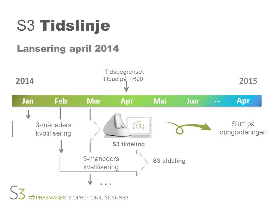 S3 Tidslinje Lansering april 2014 Tidsbegrenset tilbud på TR90: Slutt på oppgraderingen JunMaiAprMarFebJan Apr … 20142015 S3 tildeling 3-måneders kval
