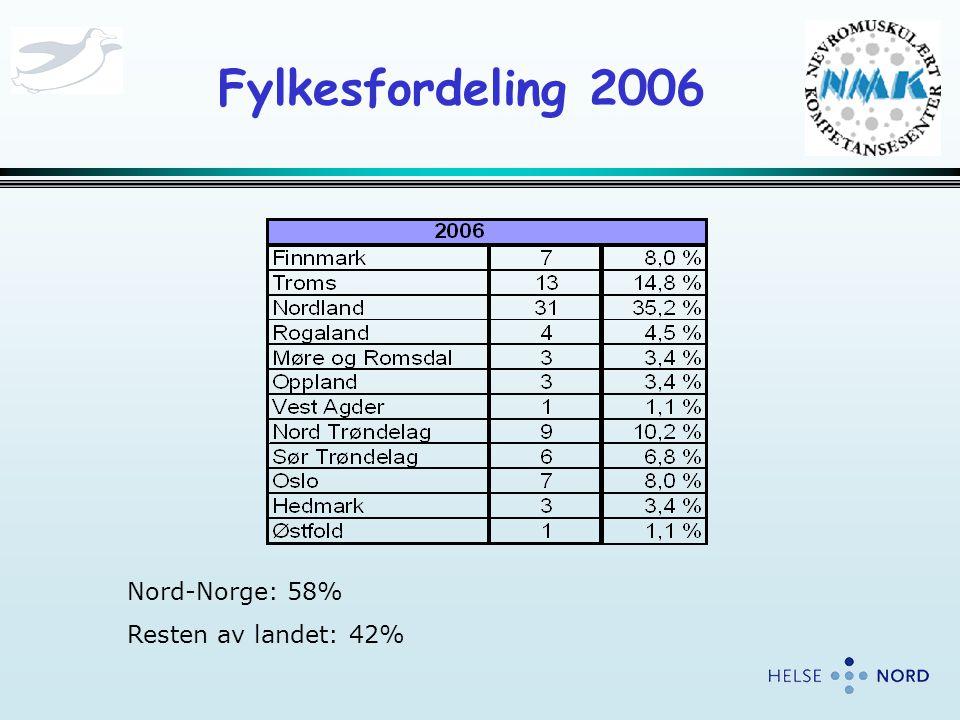 Fylkesfordeling 2006 Nord-Norge: 58% Resten av landet: 42%