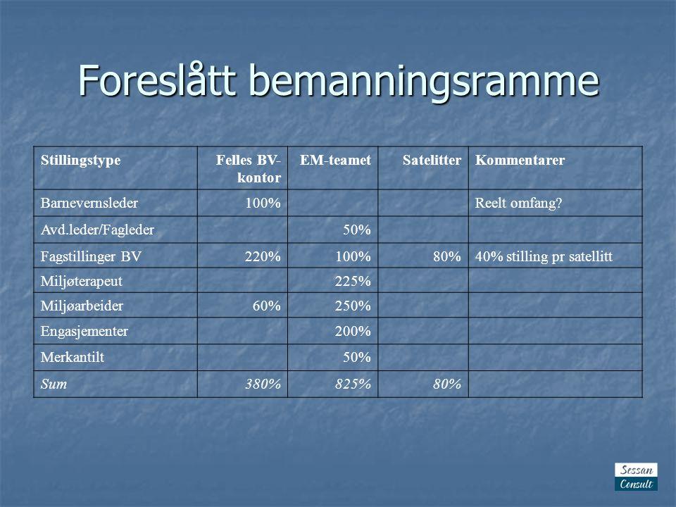 Foreslått bemanningsramme StillingstypeFelles BV- kontor EM-teametSatelitterKommentarer Barnevernsleder100%Reelt omfang.
