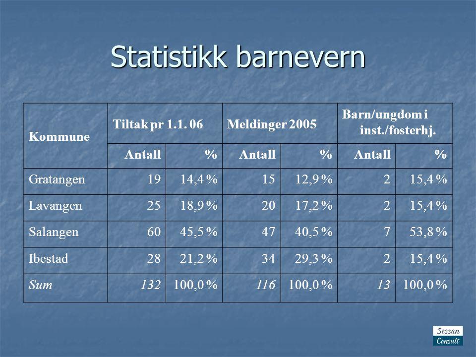 Statistikk barnevern Kommune Tiltak pr 1.1. 06Meldinger 2005 Barn/ungdom i inst./fosterhj.