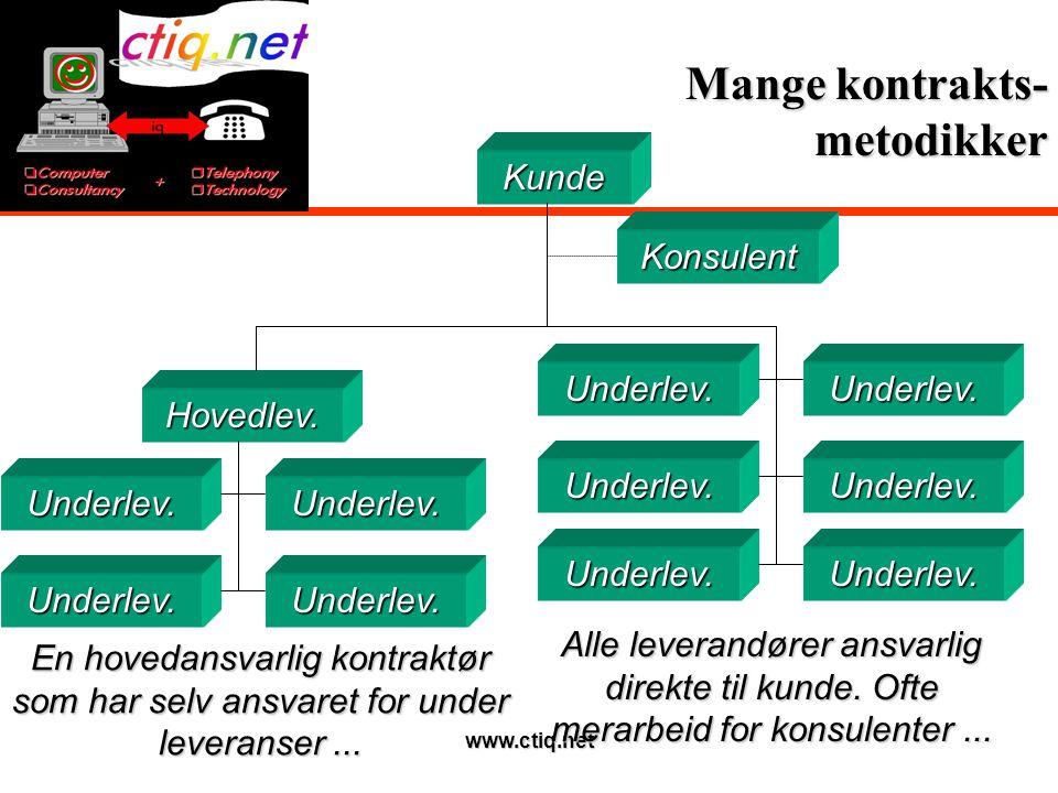 www.ctiq.net Valg av kontraktsmetodikk 6Intet veldefinert svar forefinnes...