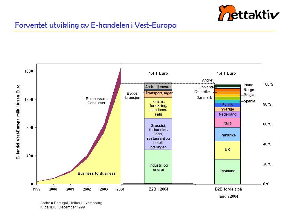Forventet utvikling av E-handelen i Vest-Europa Business-to-Business Business-to- Consumer E-Handel Vest-Europa målt i tusen Euro Andre = Portugal, He