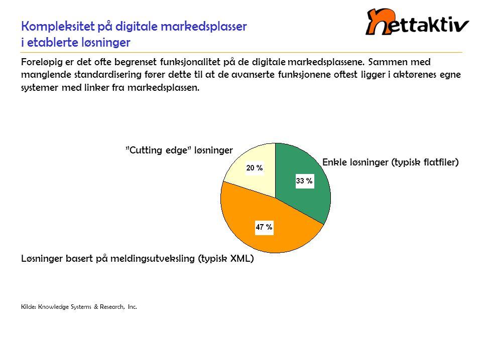 Kompleksitet på digitale markedsplasser i etablerte løsninger Foreløpig er det ofte begrenset funksjonalitet på de digitale markedsplassene. Sammen me