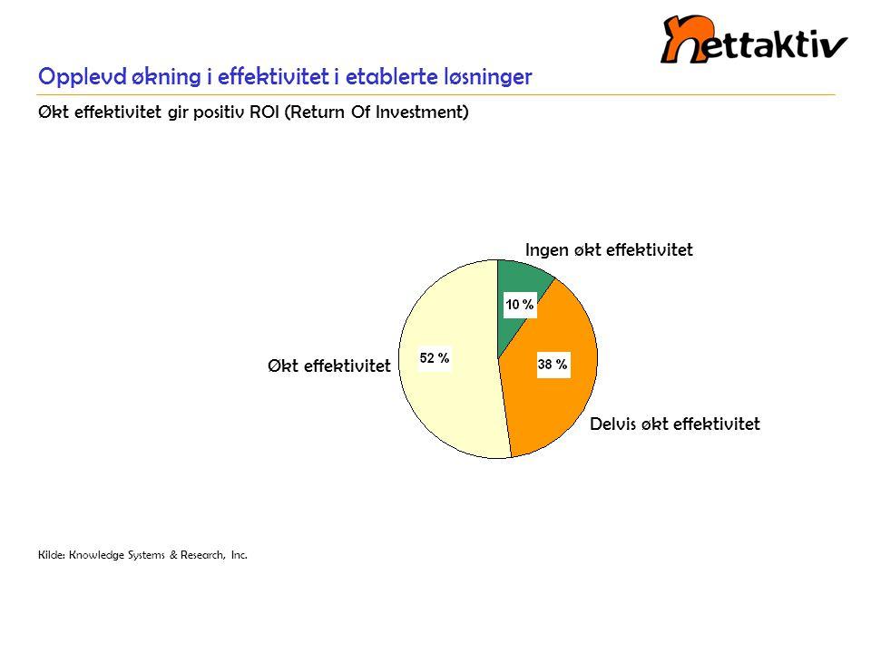 Opplevd økning i effektivitet i etablerte løsninger Økt effektivitet gir positiv ROI (Return Of Investment) Delvis økt effektivitet Ingen økt effektiv