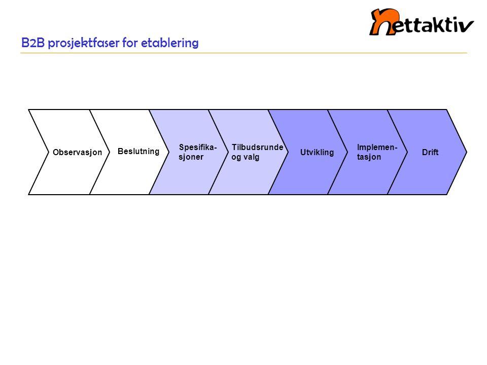 B2B prosjektfaser for etablering Drift Implemen- tasjon Utvikling Tilbudsrunde og valg Spesifika- sjoner Beslutning Observasjon