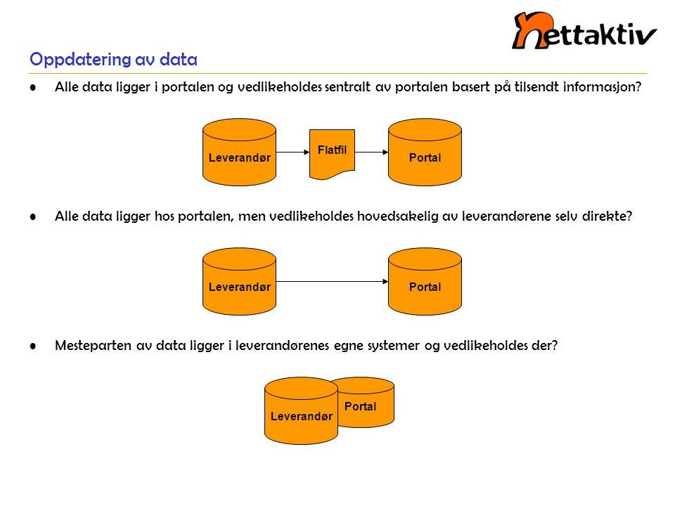 Oppdatering av data •Alle data ligger i portalen og vedlikeholdes sentralt av portalen basert på tilsendt informasjon? •Alle data ligger hos portalen,