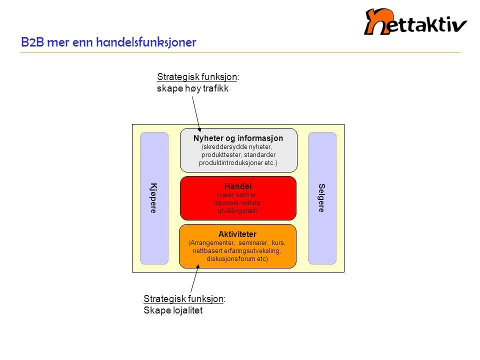 Hvilke innkjøpsmekanismer kan dekkes i B2B.