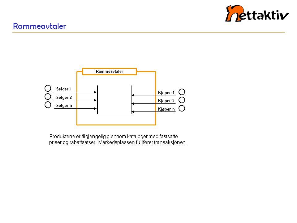 Andel omsetning via digitale markedsplasser i etablerte løsninger Kilde: Knowledge Systems & Research, Inc.