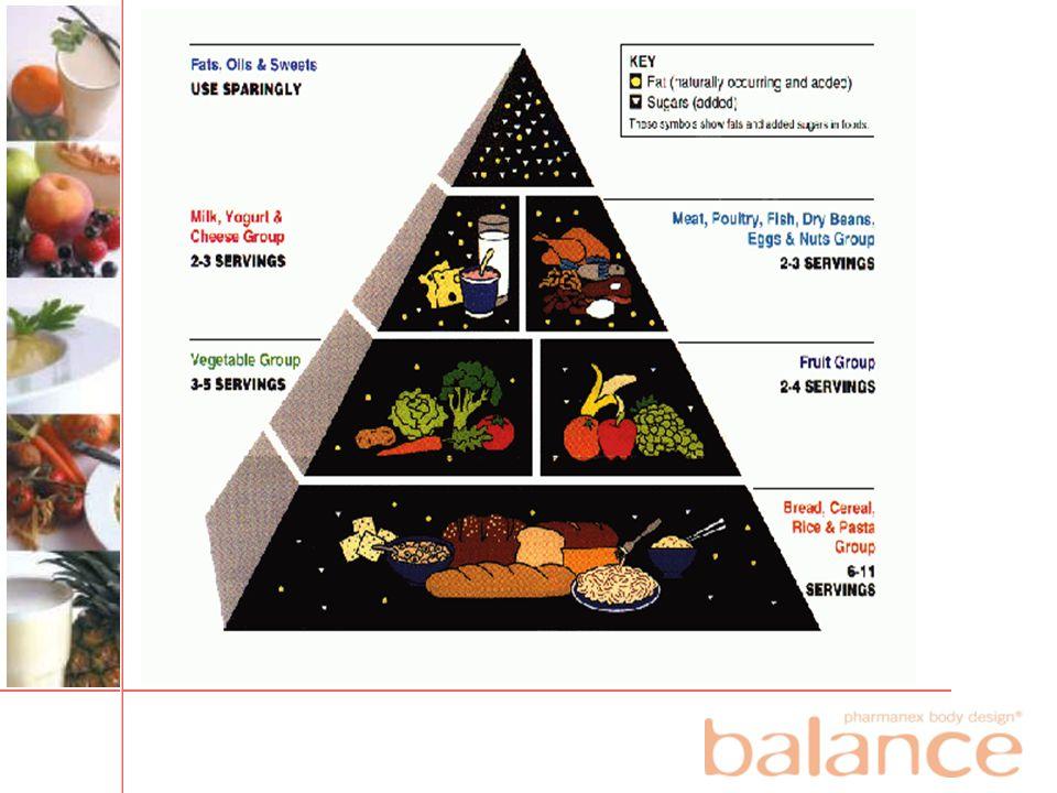 Normalt balansert kosthold •Kaloribalansert etter behov •Mange ukontrollerbare faktorer –Tid (arbeider - tilberedningstid) –Ferske ingredienser for næringsutbytte –Balansert og daglig variasjon –Småspisingsvaner •Realistisk sett vanskelige å oppnå
