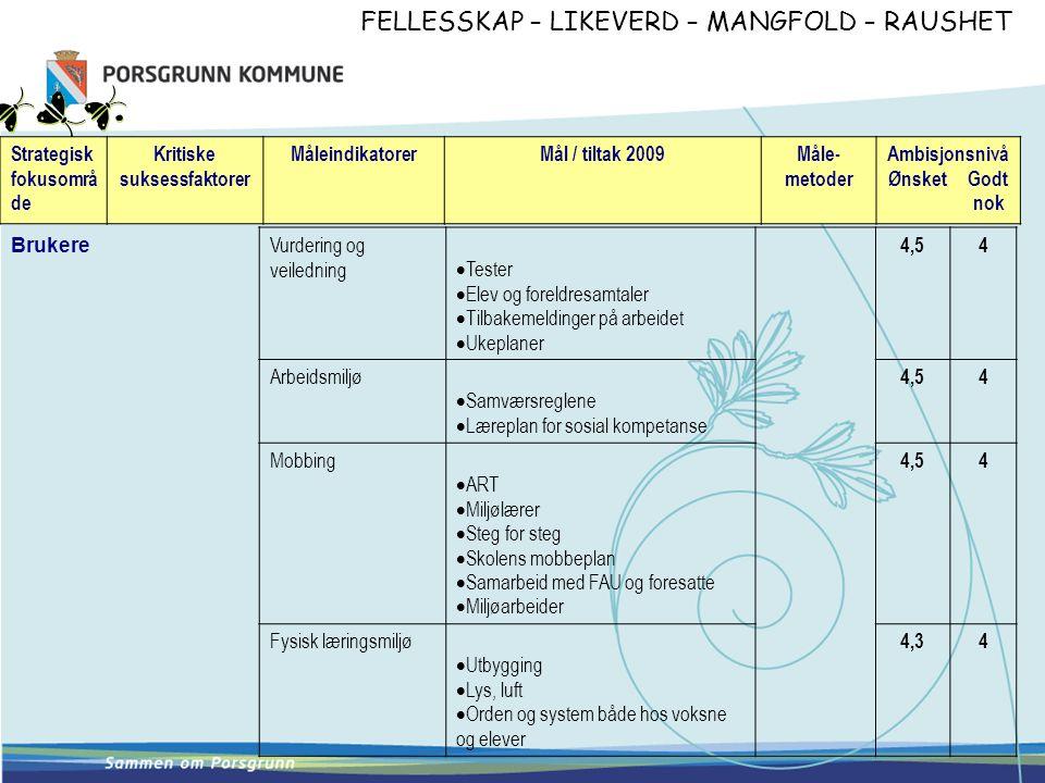 FELLESSKAP – LIKEVERD – MANGFOLD – RAUSHET Strategisk fokusområ de Kritiske suksessfaktorer MåleindikatorerMål / tiltak 2009Måle- metoder Ambisjonsnivå Ønsket Godt nok Vurdering og veiledning  Tester  Elev og foreldresamtaler  Tilbakemeldinger på arbeidet  Ukeplaner 4,54 Arbeidsmiljø  Samværsreglene  Læreplan for sosial kompetanse 4,54 Mobbing  ART  Miljølærer  Steg for steg  Skolens mobbeplan  Samarbeid med FAU og foresatte  Miljøarbeider 4,54 Fysisk læringsmiljø  Utbygging  Lys, luft  Orden og system både hos voksne og elever 4,34 Brukere