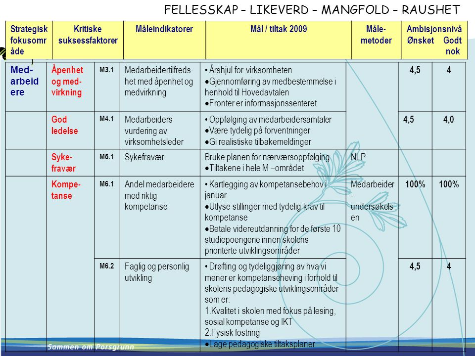FELLESSKAP – LIKEVERD – MANGFOLD – RAUSHET Strategisk fokusomr åde Kritiske suksessfaktorer MåleindikatorerMål / tiltak 2009Måle- metoder Ambisjonsnivå Ønsket Godt nok Med- arbeid ere Åpenhet og med- virkning M3.1 Medarbeidertilfreds- het med åpenhet og medvirkning • Årshjul for virksomheten  Gjennomføring av medbestemmelse i henhold til Hovedavtalen  Fronter er informasjonssenteret 4,54 God ledelse M4.1 Medarbeiders vurdering av virksomhetsleder • Oppfølging av medarbeidersamtaler  Være tydelig på forventninger  Gi realistiske tilbakemeldinger 4,54,0 Syke- fravær M5.1 SykefraværBruke planen for nærværsoppfølging  Tiltakene i hele M –området NLP Kompe- tanse M6.1 Andel medarbeidere med riktig kompetanse • Kartlegging av kompetansebehov i januar  Utlyse stillinger med tydelig krav til kompetanse  Betale videreutdanning for de første 10 studiepoengene innen skolens prioriterte utviklingsområder Medarbeider - undersøkels en 100% M6.2 Faglig og personlig utvikling • Drøfting og tydeliggjøring av hva vi mener er kompetanseheving i forhold til skolens pedagogiske utviklingsområder som er: 1.Kvalitet i skolen med fokus på lesing, sosial kompetanse og IKT 2.Fysisk fostring  Lage pedagogiske tiltaksplaner 4,54