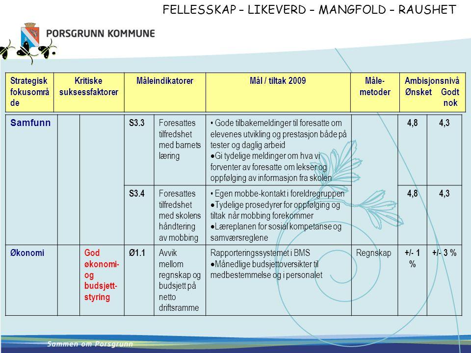 FELLESSKAP – LIKEVERD – MANGFOLD – RAUSHET Opplæringsbehov i 2008/2009: Kort beskrivelse - skal ha sammenheng med tiltakene i målekartet ovenfor  Strategier for lesing  Praktiske IKT kurs med presentasjoner av pedagogiske programvarer  Læreren som leder  Metodiske/praktiske kurs i alle fag Planlagte egne opplæringstiltak i 2008/2009: Punktvis opplisting av konkrete tiltak/aktiviteter  ART  Veiledet lesing (Guided reading)  Lesing i alle fag  IKT :grunleggende ferdigheter, samarbeid i oppvekstområdet  Korarti' kurs