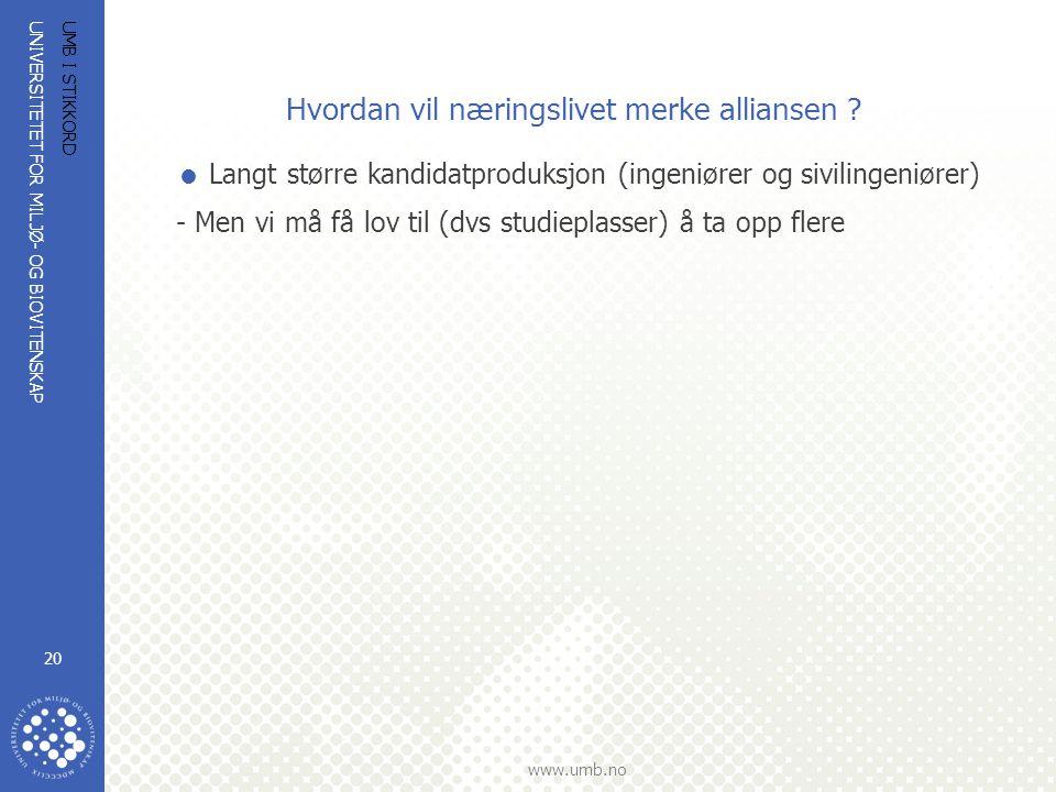 UNIVERSITETET FOR MILJØ- OG BIOVITENSKAP www.umb.no UMB I STIKKORD 20 Hvordan vil næringslivet merke alliansen ?  Langt større kandidatproduksjon (in