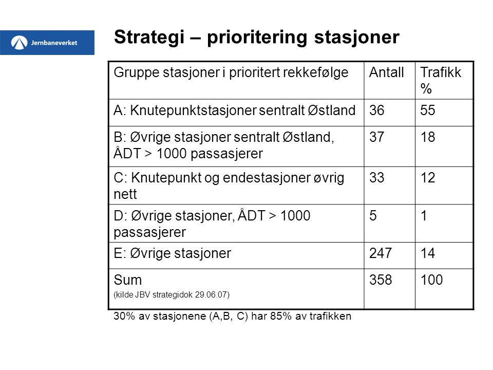 Strategi – prioritering stasjoner Gruppe stasjoner i prioritert rekkefølgeAntallTrafikk % A: Knutepunktstasjoner sentralt Østland3655 B: Øvrige stasjo