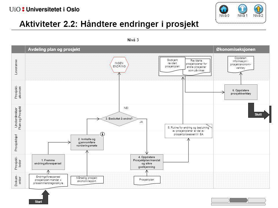 Nivå 2 Avdeling plan og prosjektØkonomiseksjonen Leveranse Prosjekt- økonom Underdirektør Plan og Prosjekt Prosjektsjef Prosjekt- leder Dokum- enter 1.