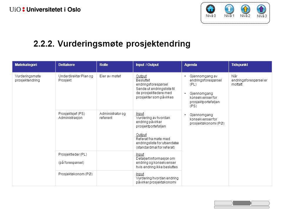 2.2.2. Vurderingsmøte prosjektendring MøtekategoriDeltakereRolleInput / OutputAgendaTidspunkt Vurderingsmøte prosjektendring Underdirektør Plan og Pro