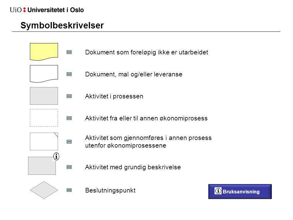 Overordnet bilde - Økonomiprosesser 1.Budsjettering og planprosess 6.