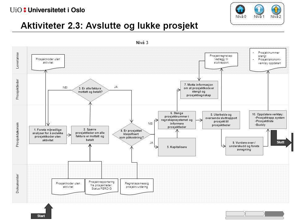 Nivå 2 Leveranse Prosjektleder Prosjektøkonom Dokumenter 2. Spørre prosjektleder om alle faktura er mottatt og betalt Nivå 3 10. Oppdatere verktøy: •P