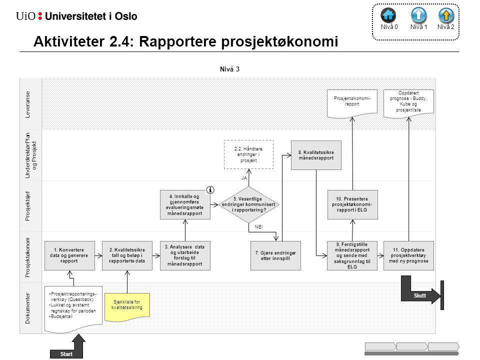 Aktiviteter 2.4: Rapportere prosjektøkonomi Nivå 2 Leveranse Underdirektør Plan og Prosjekt Prosjektsjef Prosjektøkonom Dokumenter Nivå 3 •Prosjektrapporterings- verktøy (Questback) •Lukket og avstemt regnskap for perioden •Budsjettall Nivå 1 1.