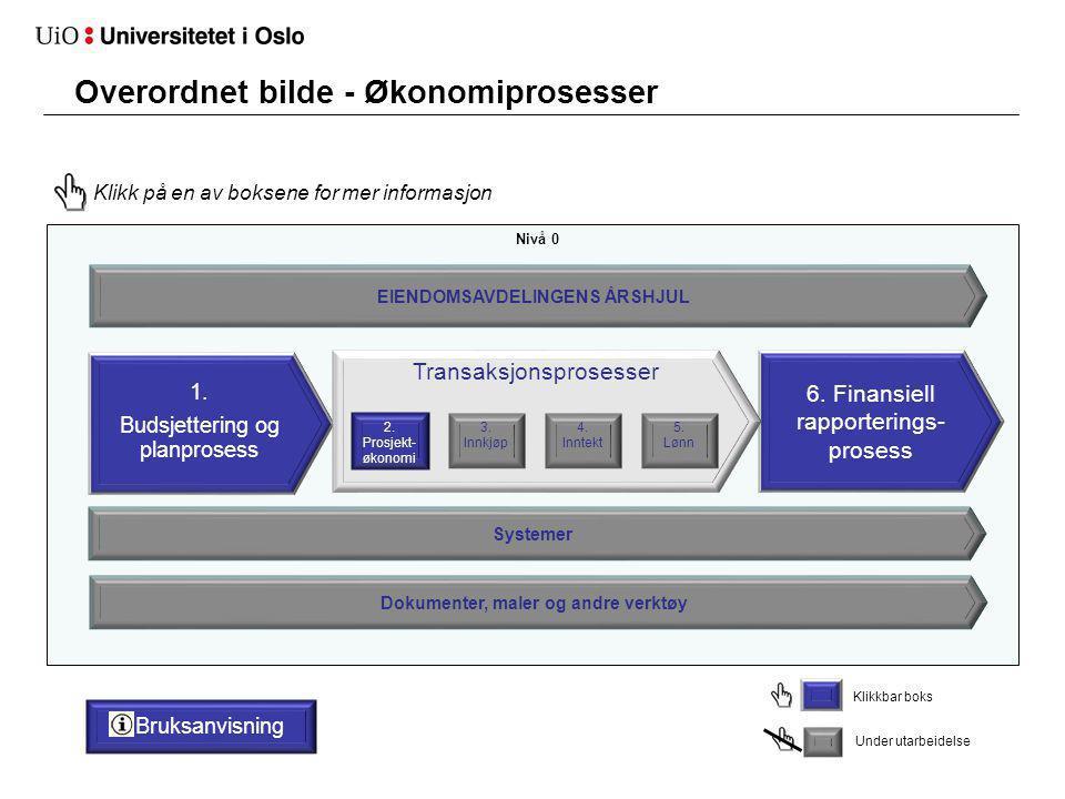 Overordnet bilde - Økonomiprosesser 1. Budsjettering og planprosess 6. Finansiell rapporterings- prosess EIENDOMSAVDELINGENS ÅRSHJUL Transaksjonsprose