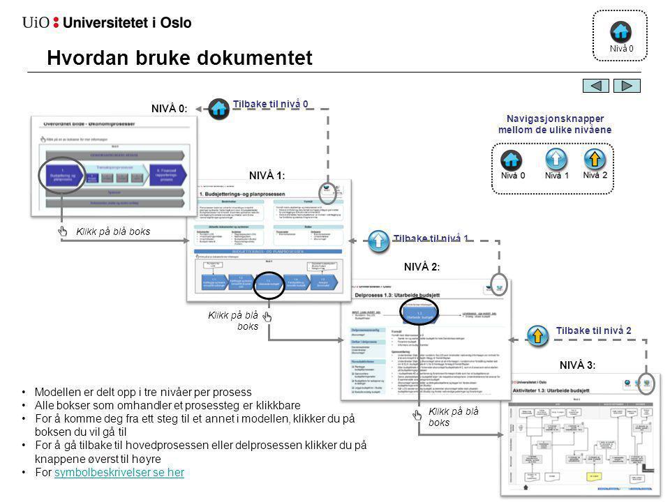 Hvordan bruke dokumentet Nivå 0 •Modellen er delt opp i tre nivåer per prosess •Alle bokser som omhandler et prosessteg er klikkbare •For å komme deg