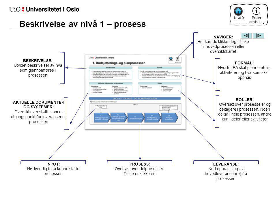 Beskrivelse av nivå 1 – prosess BESKRIVELSE: Utvidet beskrivelser av hva som gjennomføres i prosessen AKTUELLE DOKUMENTER OG SYSTEMER: Oversikt over s