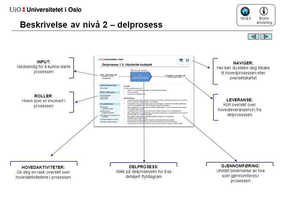 Beskrivelse av nivå 2 – delprosess Bruks- anvisning Nivå 0 GJENNOMFØRING: Utvidet beskrivelse av hva som gjennomføres i prosessen DELPROSESS: Klikk på delprosessen for å se detaljert flytdiagram NAVIGER: Her kan du klikke deg tilbake til hovedprosessen eller oversiktskartet INPUT: Nødvendig for å kunne starte prosessen HOVEDAKTIVITETER: Gir deg en rask oversikt over hovedaktivitetene i prosessen LEVERANSE: Kort oversikt over hovedleveransen(e) fra delprosessen ROLLER: Hvem som er involvert i prosessen