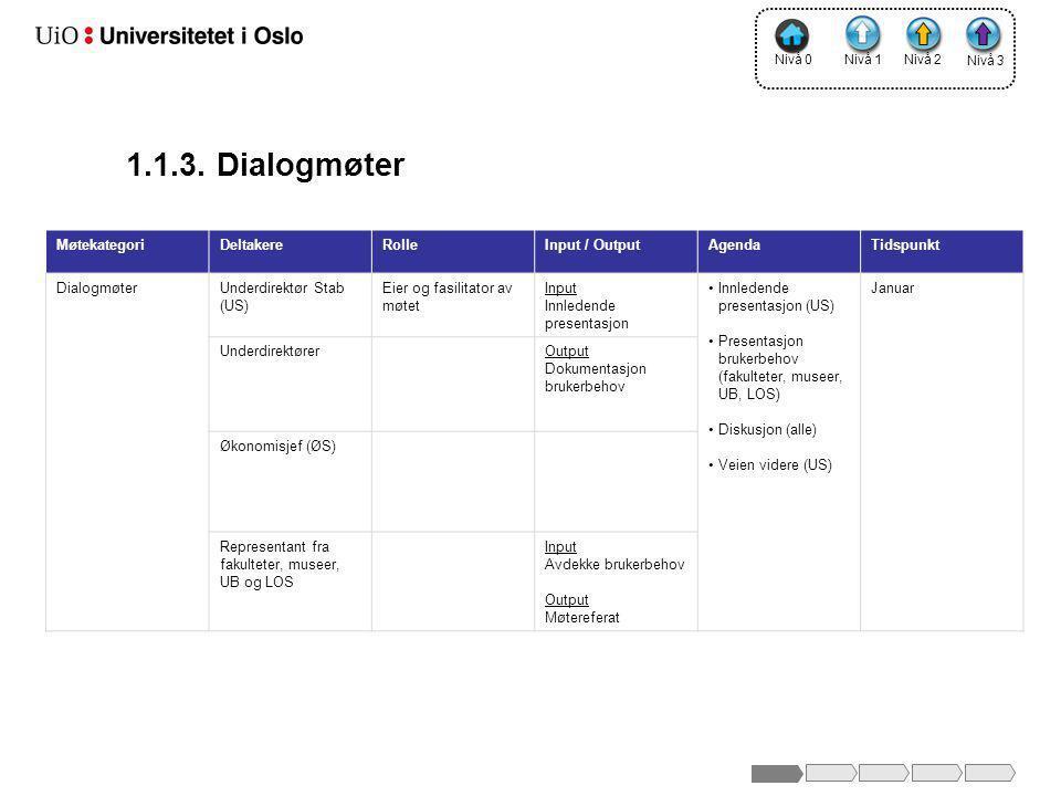 1.1.3. Dialogmøter MøtekategoriDeltakereRolleInput / OutputAgendaTidspunkt DialogmøterUnderdirektør Stab (US) Eier og fasilitator av møtet Input Innle