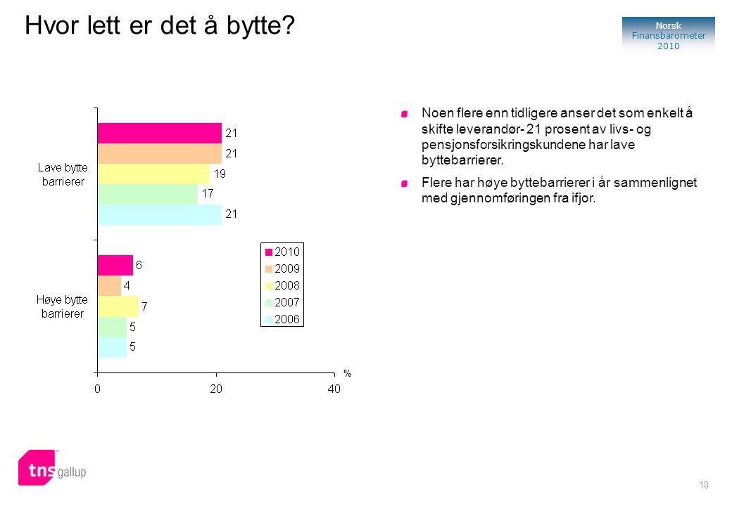 10 Norsk Finansbarometer 2010 Hvor lett er det å bytte? % Noen flere enn tidligere anser det som enkelt å skifte leverandør- 21 prosent av livs- og pe
