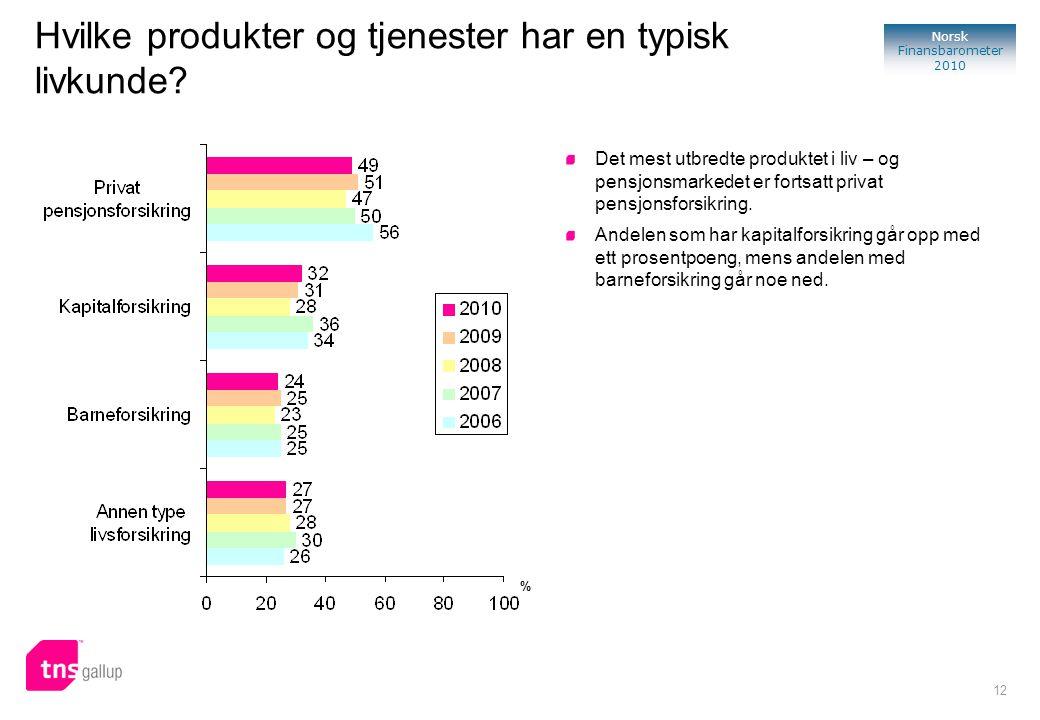 12 Norsk Finansbarometer 2010 Hvilke produkter og tjenester har en typisk livkunde? Det mest utbredte produktet i liv – og pensjonsmarkedet er fortsat