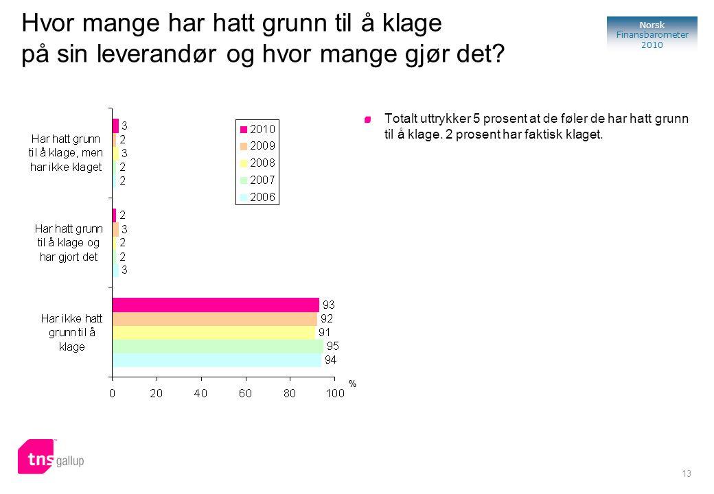 13 Norsk Finansbarometer 2010 Hvor mange har hatt grunn til å klage på sin leverandør og hvor mange gjør det? Totalt uttrykker 5 prosent at de føler d