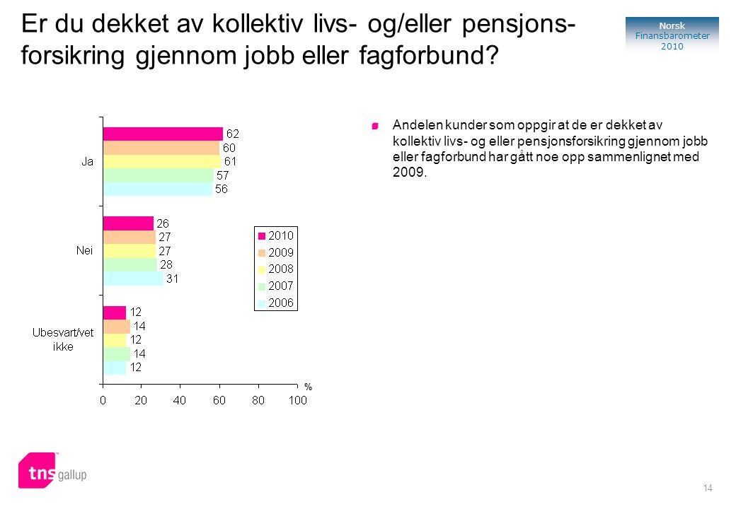 14 Norsk Finansbarometer 2010 Er du dekket av kollektiv livs- og/eller pensjons- forsikring gjennom jobb eller fagforbund? Andelen kunder som oppgir a
