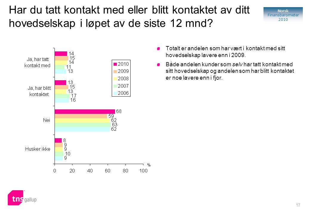 17 Norsk Finansbarometer 2010 Har du tatt kontakt med eller blitt kontaktet av ditt hovedselskap i løpet av de siste 12 mnd? Totalt er andelen som har